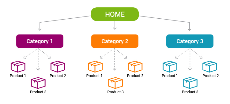 e-commerce-site-architecture