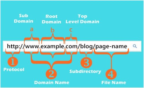 Avoid bad URL structures