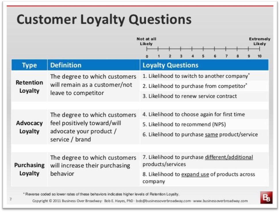 Customer-loyalty-questions