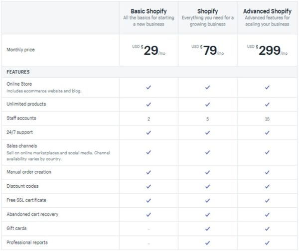 Pricing of shopify