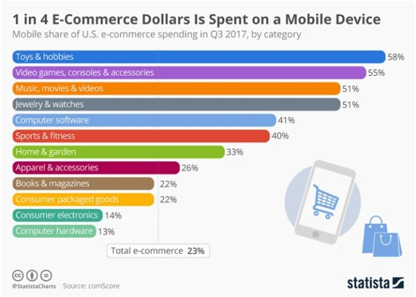 Widely used e-commerce growth strategies