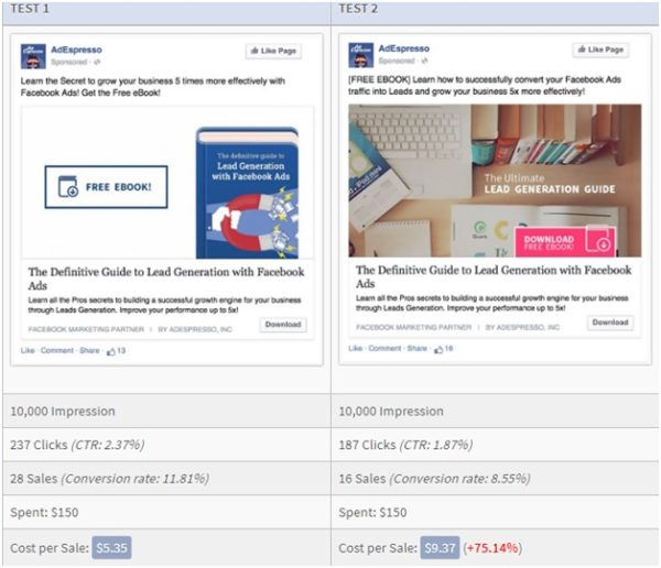 Analyze which ad outperforms by using A/B test