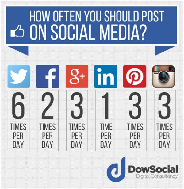 Frequency of posting on social media
