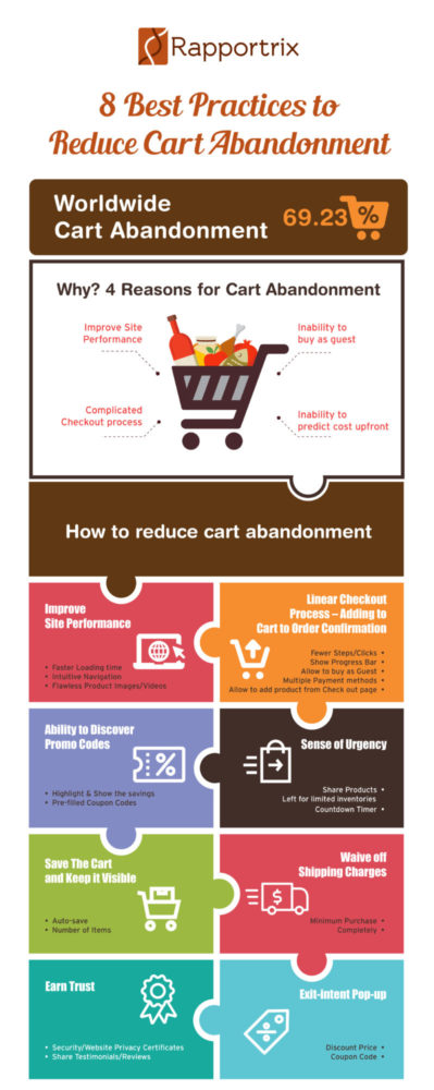 Best-practice -to-reduce-high-cart-abandonment-rate