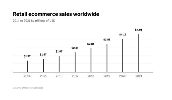 Retail Ecommerce Worldwide