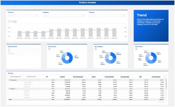 Analytical Dashboard