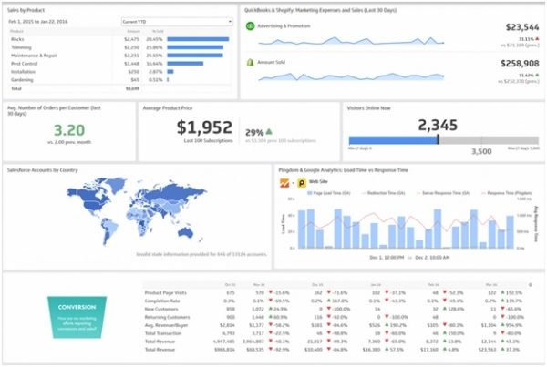 Ecommerce marketing dashboard