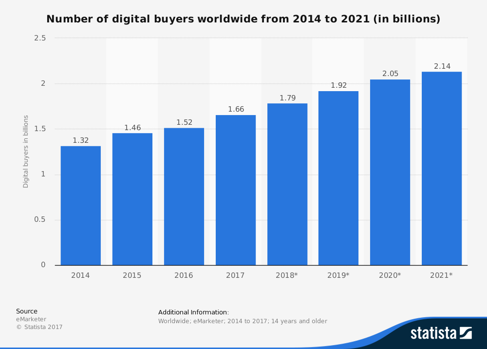 digital-buyers