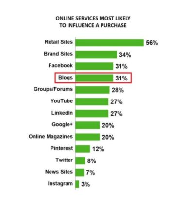 Purchase Influence