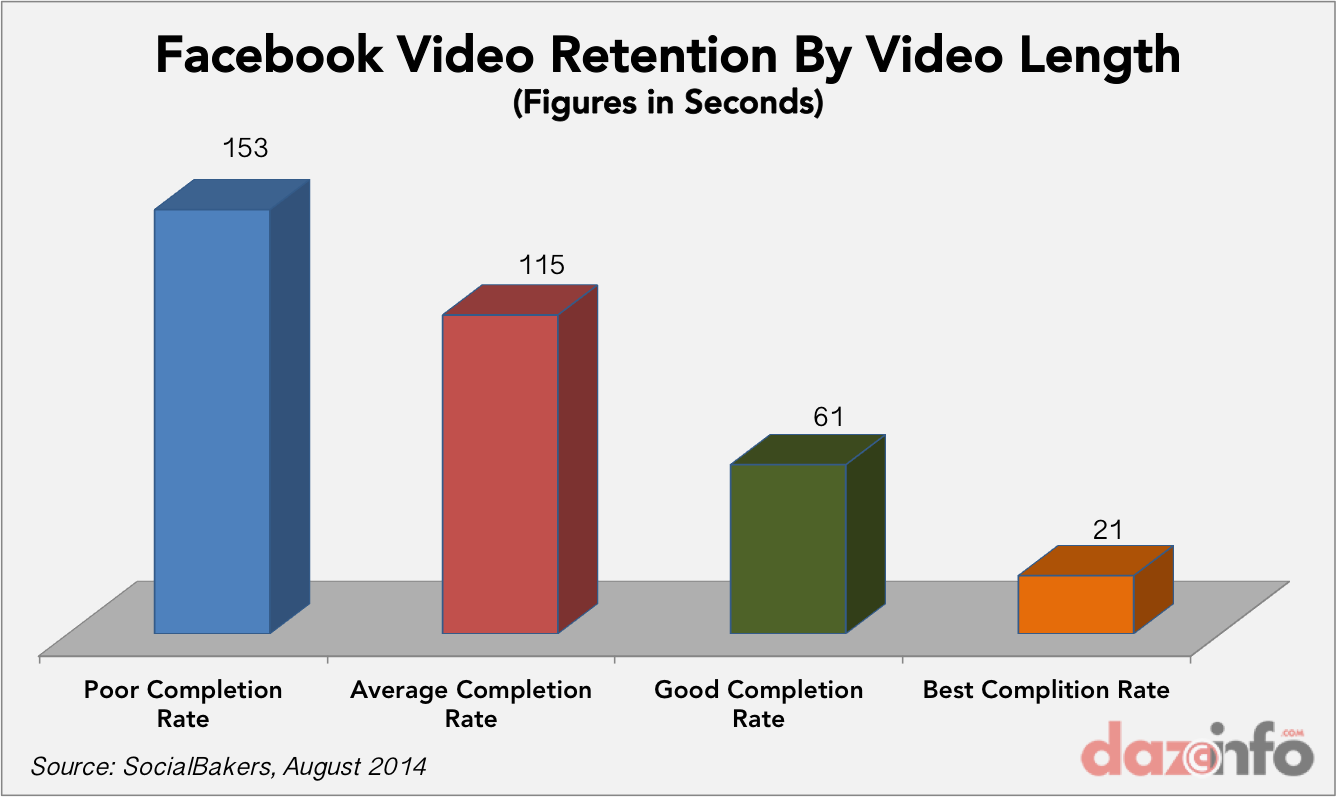 Video by Length