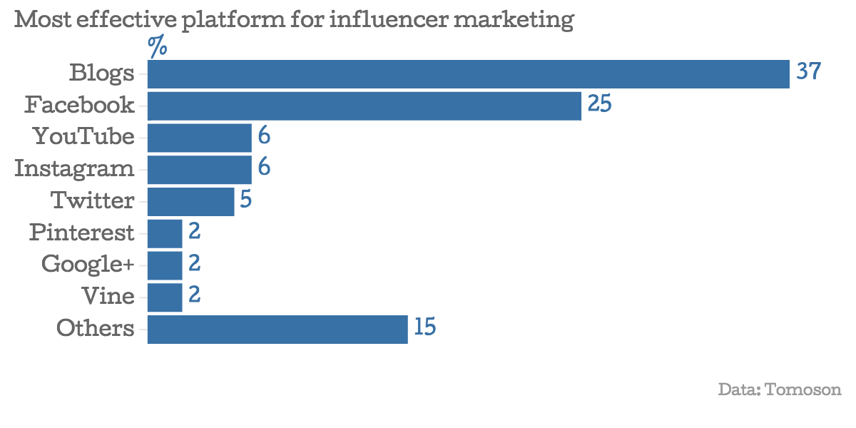 effective-influencer-marketing-medium