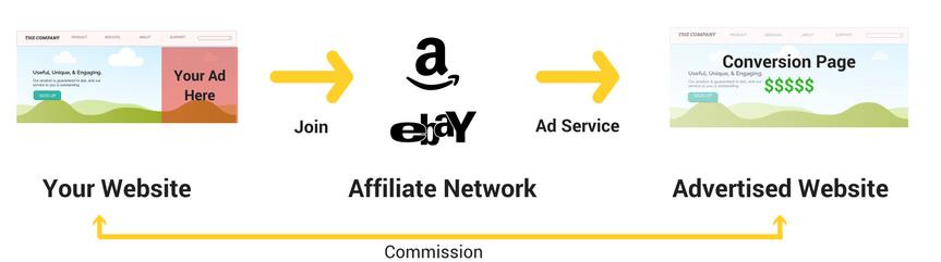 Affiliate Marketing Flow