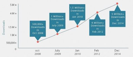 Magento Increase in Download since 2008