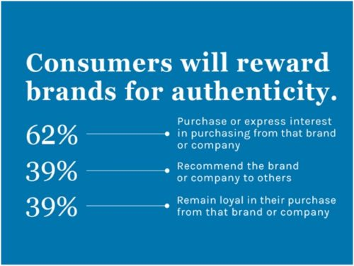Influencer Authenticities