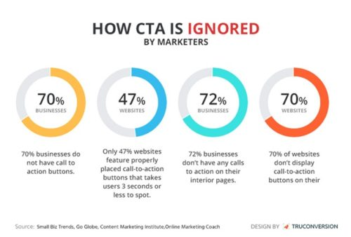 Monitor Your CTAs