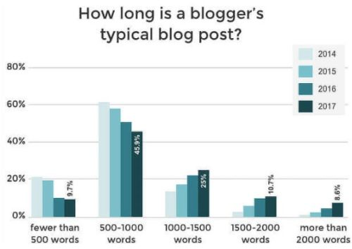 Bloggers Typical Blog Post