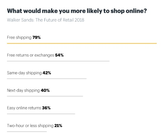 Reasons Why Free Shipping Matters in E-commerce