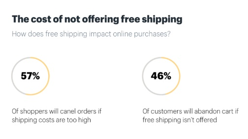Shoppers cancel orders on not seeing a high shipping cost