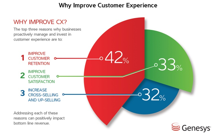 Why improve customer experience?