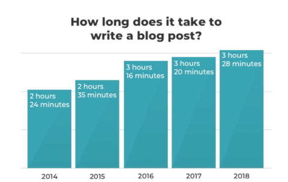 How bloggers invest time to come up