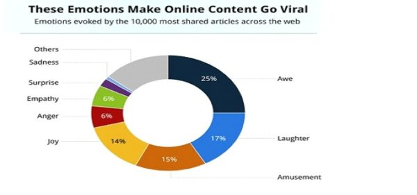 Emotions of content viral