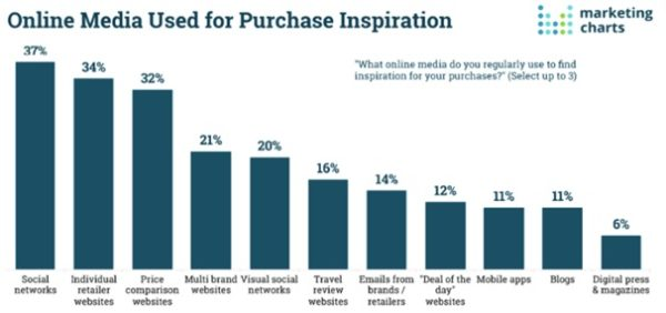 Survey of user's purchasing decisions