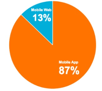 Mobile users stats