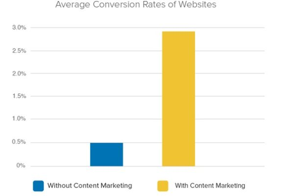 Conversions of Content Marketing