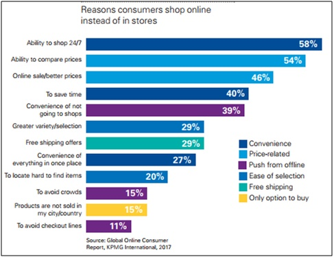 Reasons for shop online