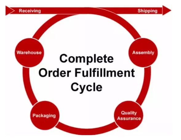 cycle of fulfillment warehouse