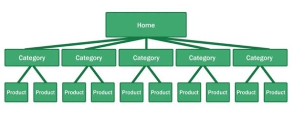 Optimize site architecture