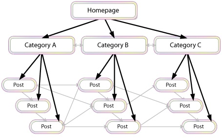 Well-integrated ecommerce site architecture